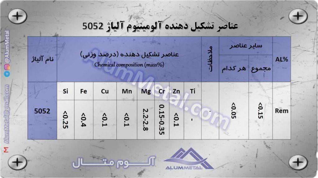 عناصر تشکیل دهنده آلومینیوم آلیاژ 5052