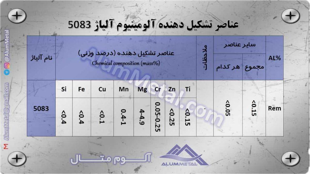 عناصر تشکیل دهنده آلومینیوم آلیاژ 5083