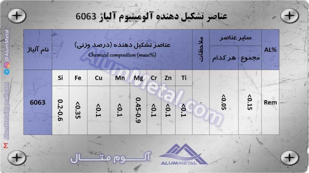عناصر تشکیل دهنده آلومینیوم 6063