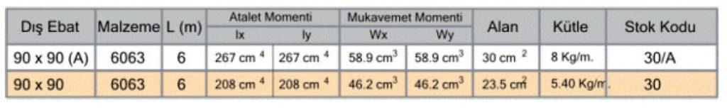 مشخصات فنی پروفیل آلومینیوم شیاردار مهندسی 90x90